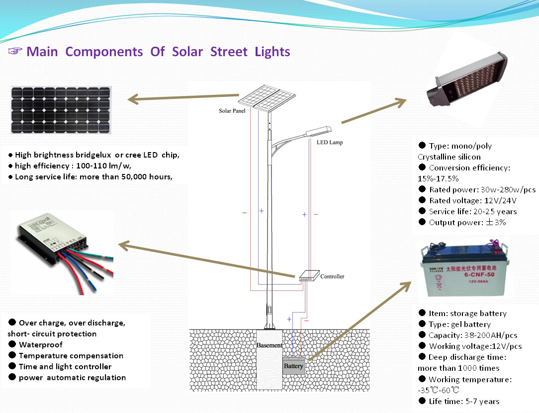 54w Led Light Solar Powered Lights Wiring Diagram Automatic Street Circuit